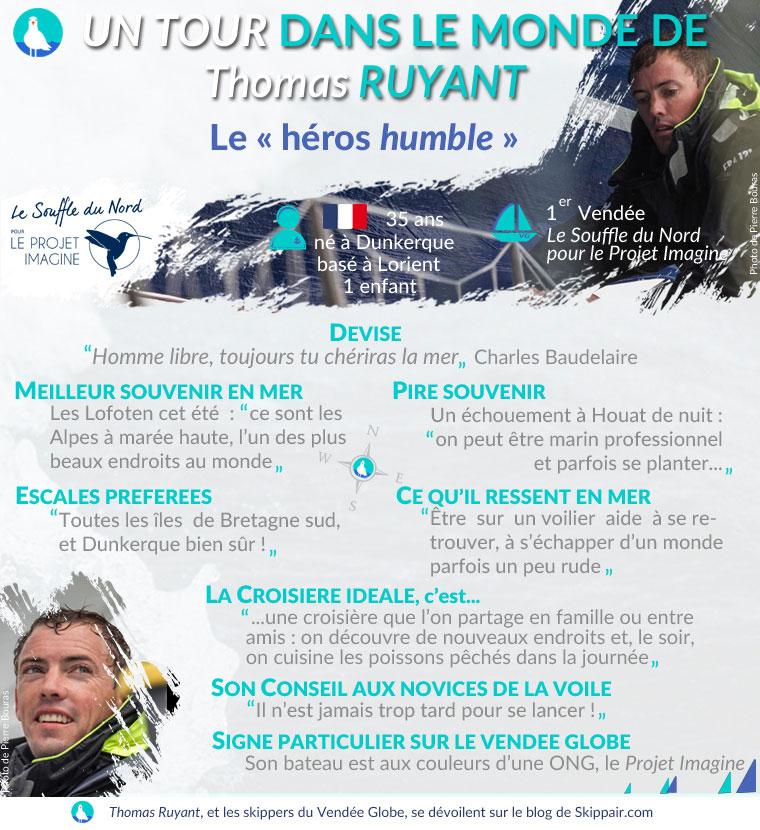 """Fiche """"Un tour dans le monde de Thomas Ruyant"""", skipper du Vendée Globe 2016 - Skippair"""